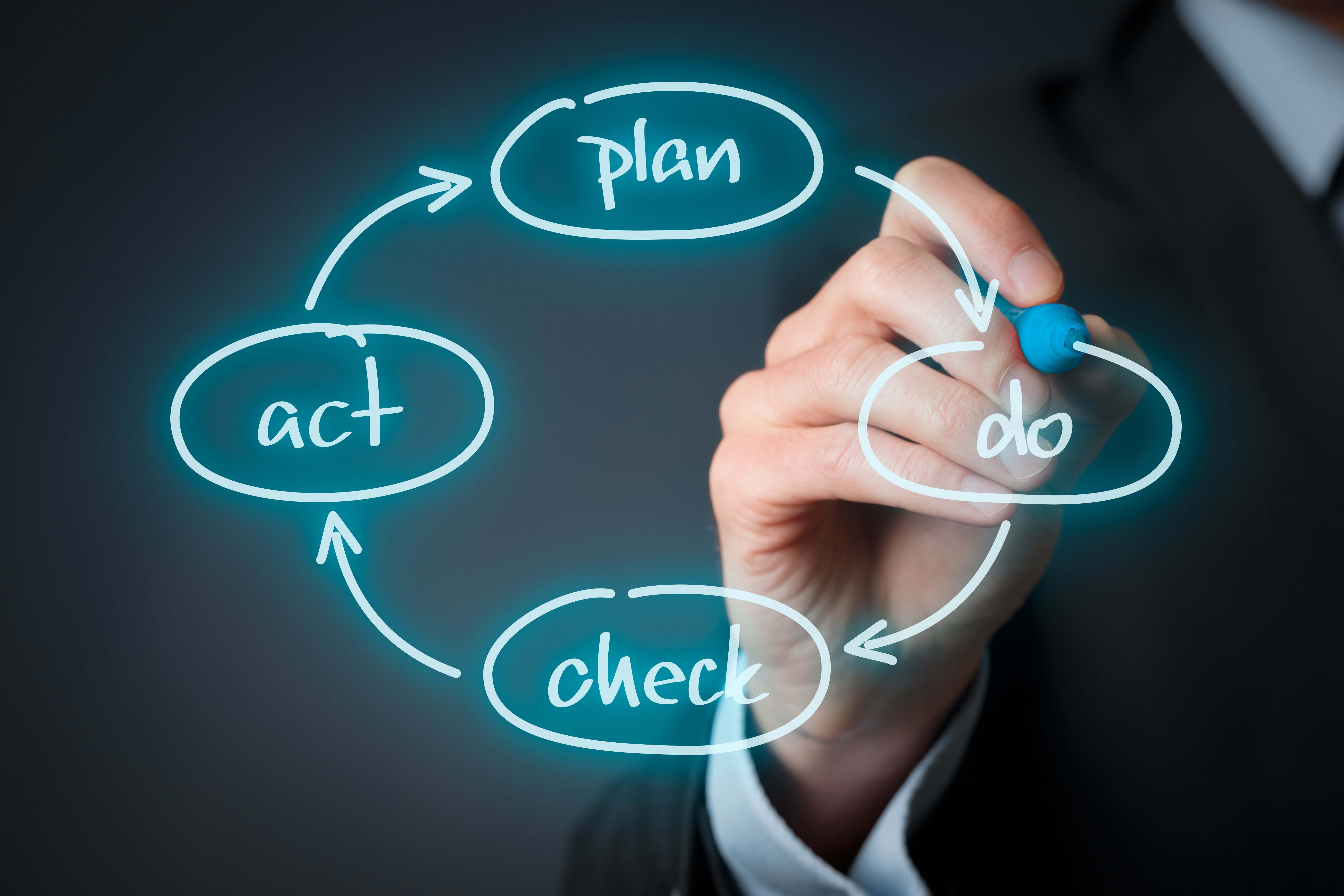 Pdca What Is The Meaning Of The Plan Do Check Act Cycle
